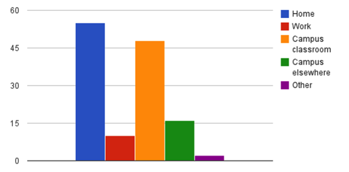 Locations where Google Drive was accessed bar graph