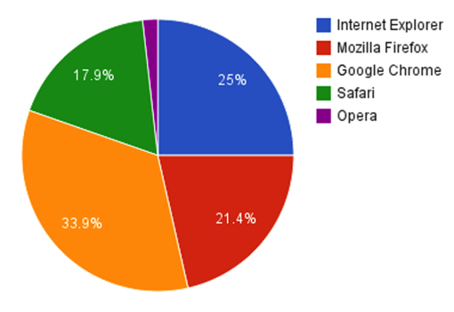 Browsers used to access Google Drive pie chart