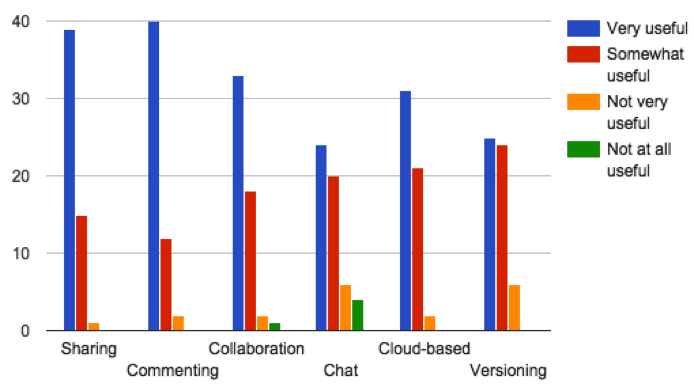 Usefulness of specific Google Drive features bar graph