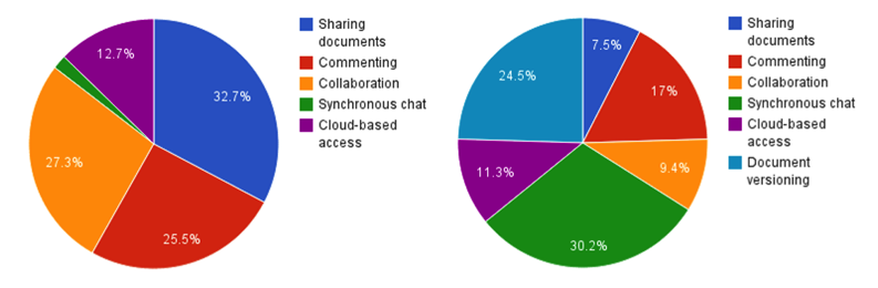 Most useful (left) and least useful (right) functions of Google Drive pie charts