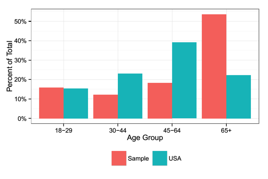 A bar graph shows the age groups in the sample compared to the population