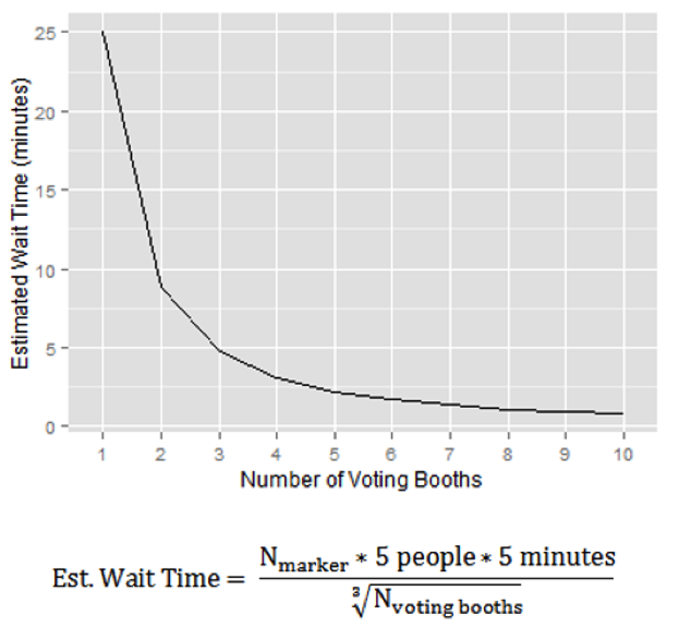 A line graph showing the estimated wait time as a function of the number of available waiting booths.
