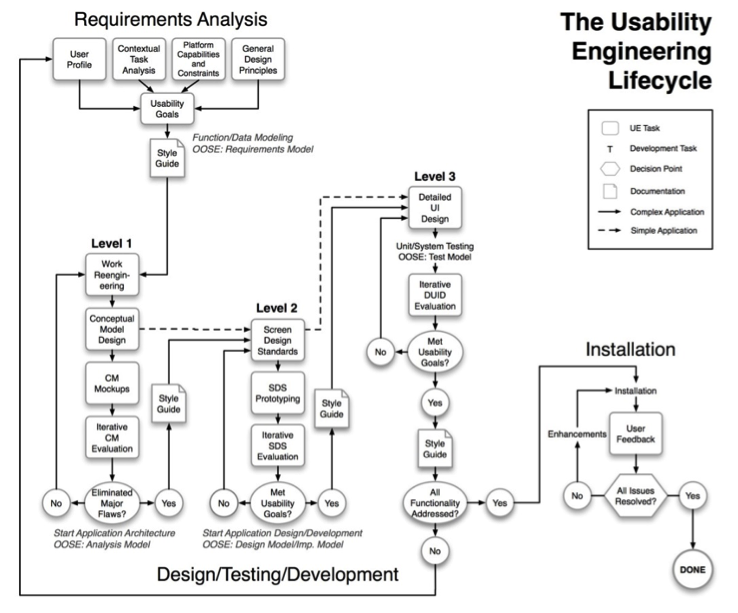 A schematic showing the usability engineering lifecycle from requirements analysis to design, testing, and development, to installation