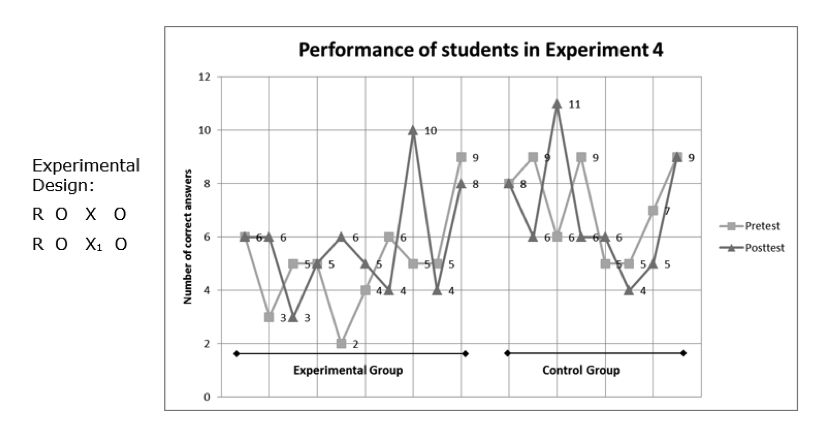 Two line graphs, one for control group and one for experimental group, show the performance of students in the pretest and posttest conditions from in Experiment 4.