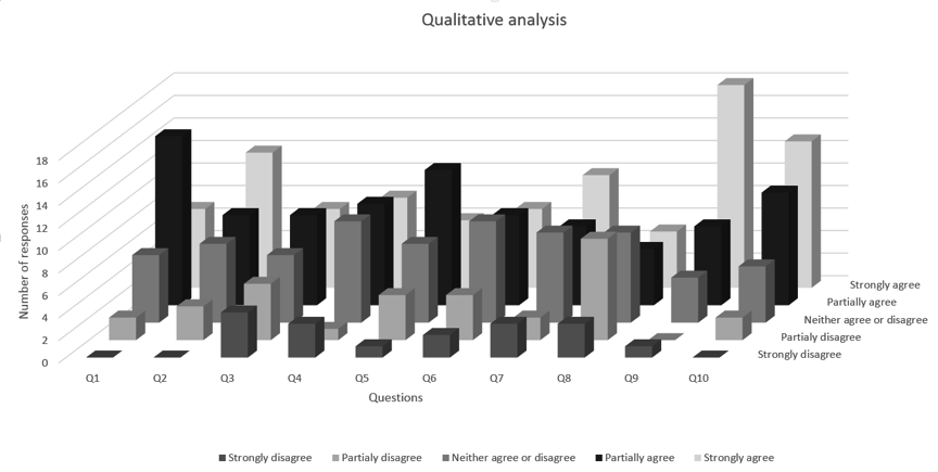 A bar chart with 3D columns  shows responses to the 10 questions