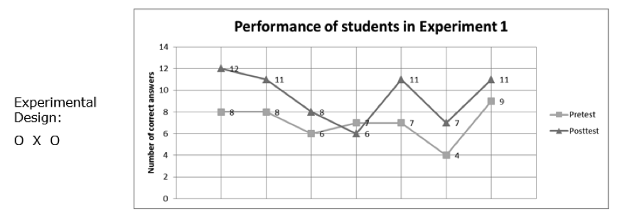 A line graph shows the performance of students in the pretest and posttest conditions in Experiment 1.