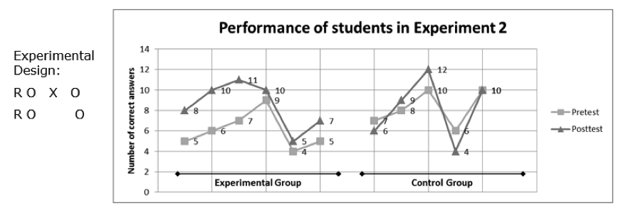 Two line graphs, one for control group and one for experimental group, show the performance of students in the pretest and posttest conditions from in Experiment 2.