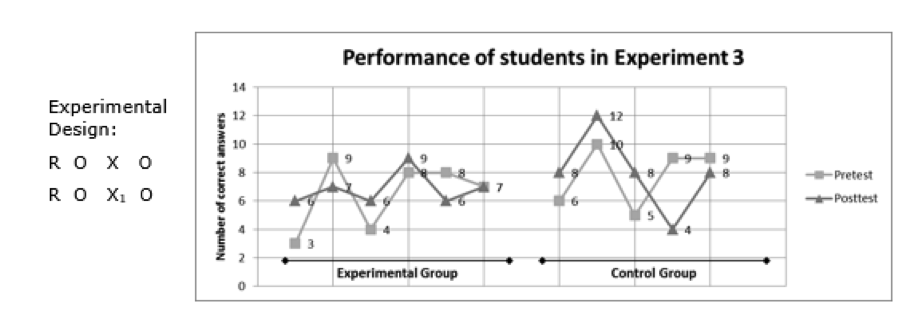 Two line graphs, one for control group and one for experimental group, show the performance of students in the pretest and posttest conditions from in Experiment 3.