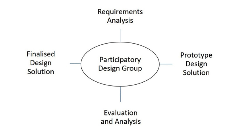 Text-based graphic showing UCD process, with Participatory Design Group in the center, surrounded by Requirements Analysis,  Prototype Design Solution, Evaluation and Analysis, and Finalized Design Solution.