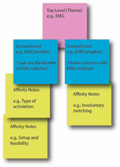 Affinity map showing colored post-its grouped by the themes written on them