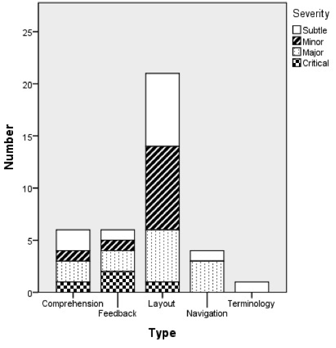Bar graph showing that layout has the majority of subtle, minor, and major issues.